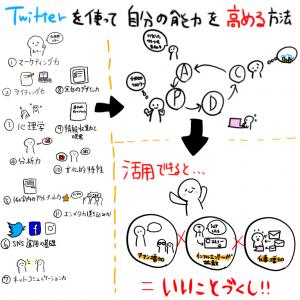 るってぃさんのツイートをもとに作成した図解イラスト